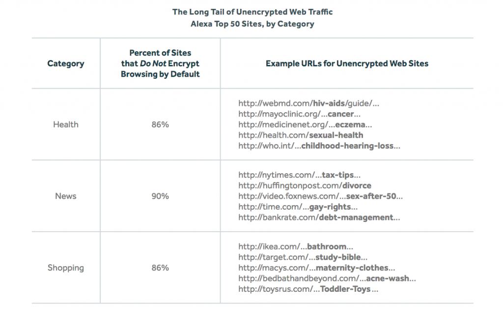 Unencrypted websites