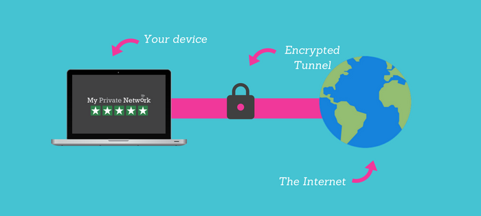 What Is a VPN? - Virtual Private Network
