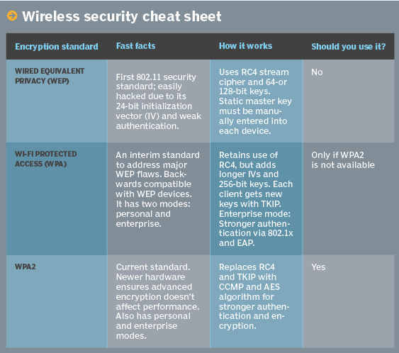 WEP, WPA, WPA2 Comparison Chart