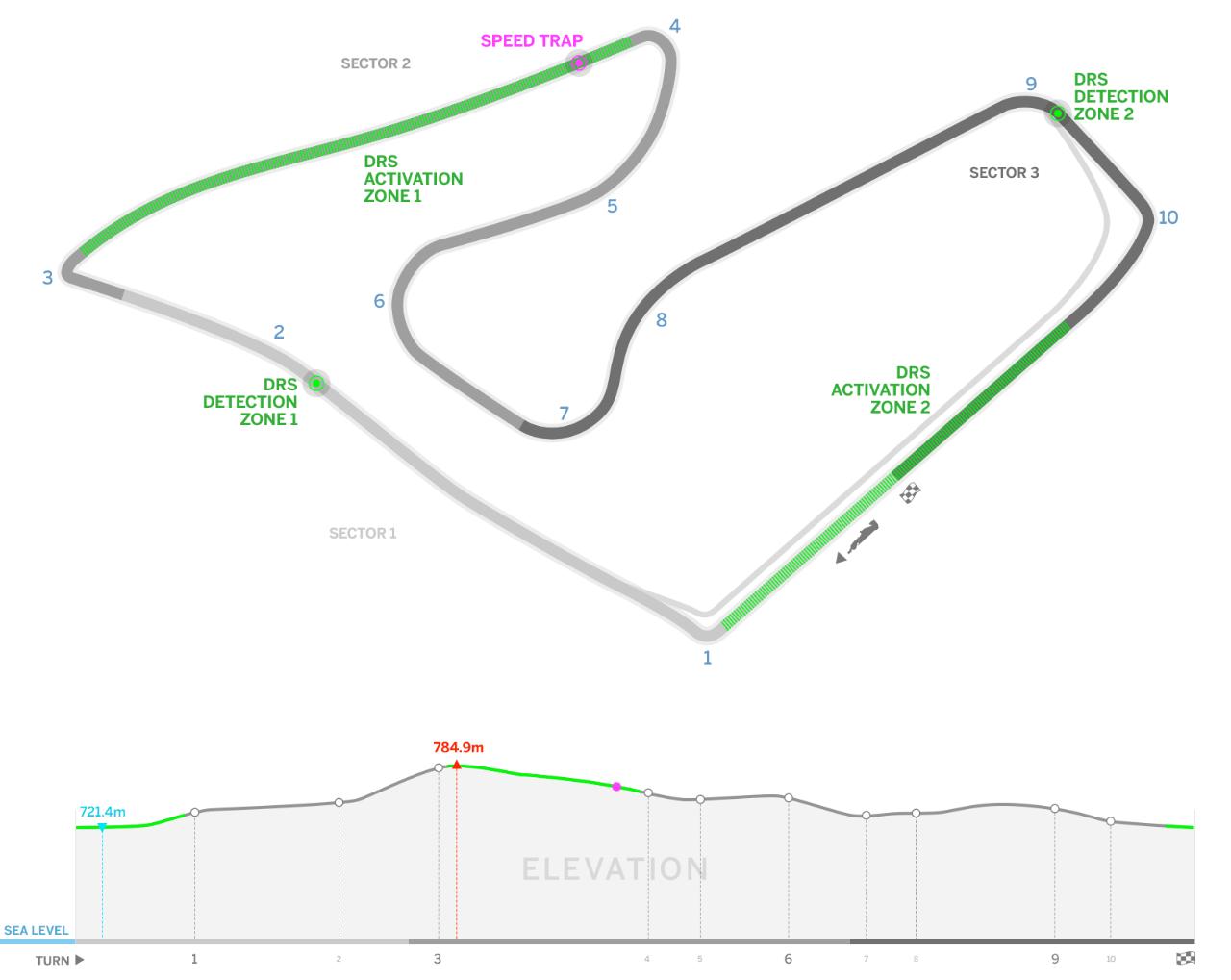F1 Austria Circuit