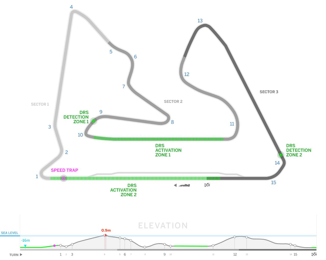 F1 Bahrain Circuit