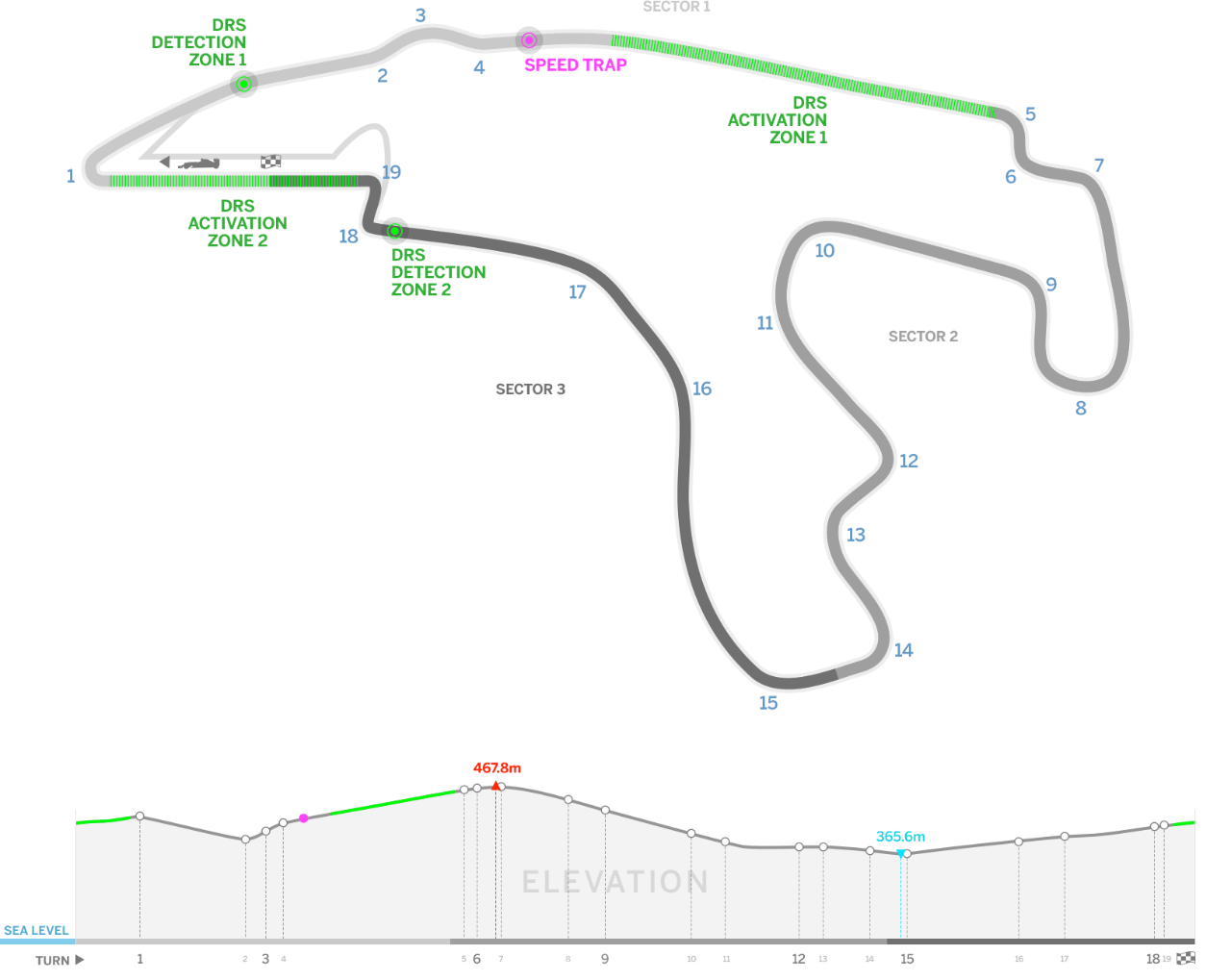 F1 Belgium Circuit