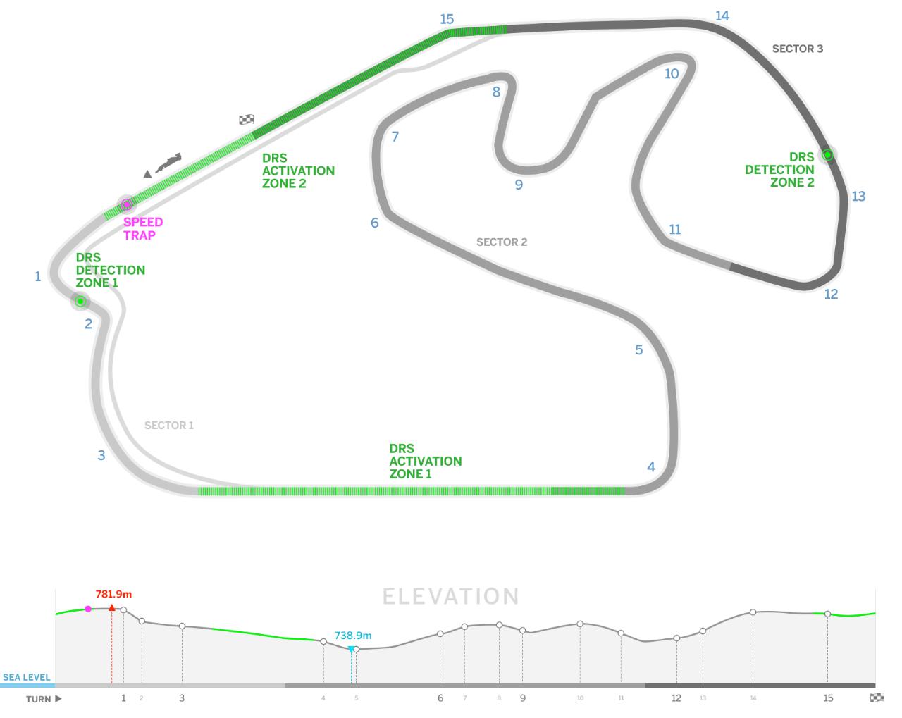 F1 Brazil Circuit