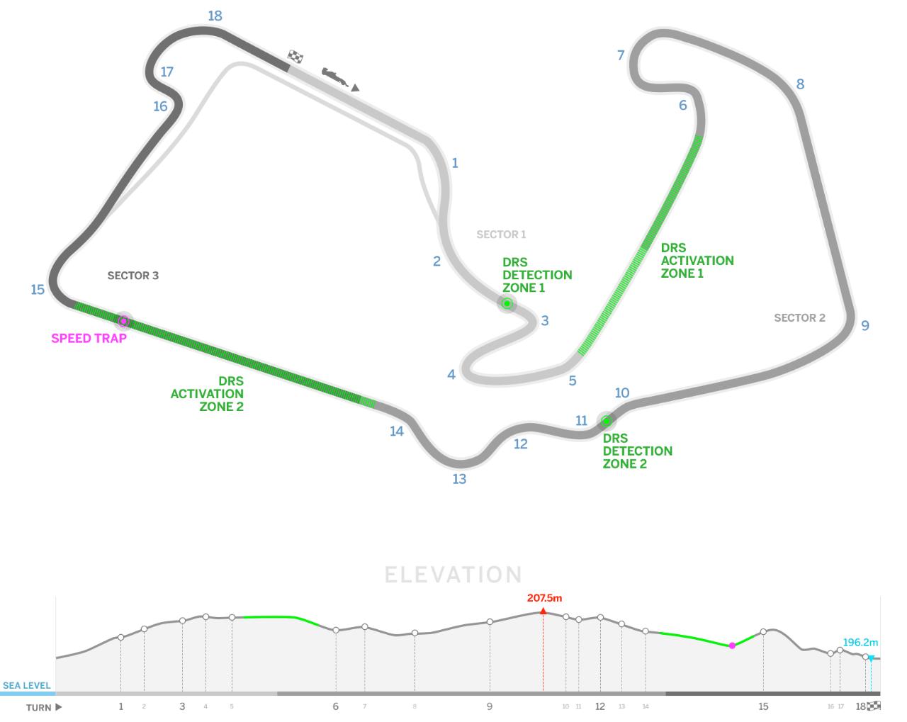 F1 Britain Circuit