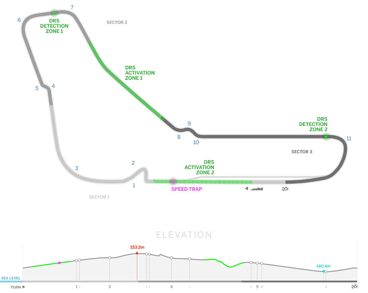 F1 Italy Circuit