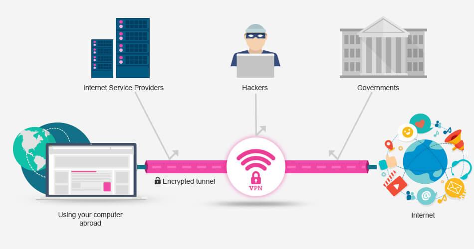 Hasil gambar untuk How VPN Works
