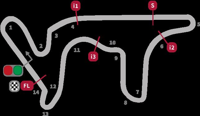 MotoGP Argentina Circuit