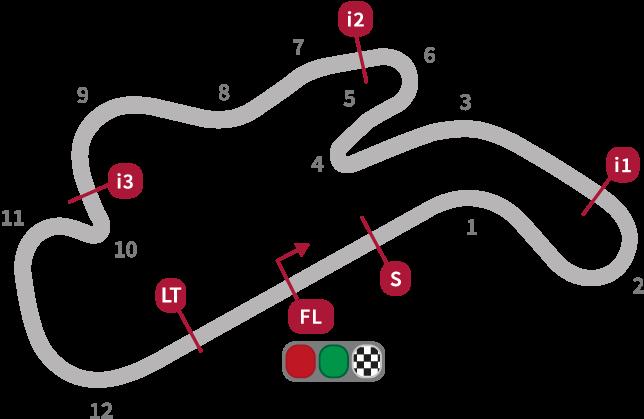MotoGP Australian Circuit
