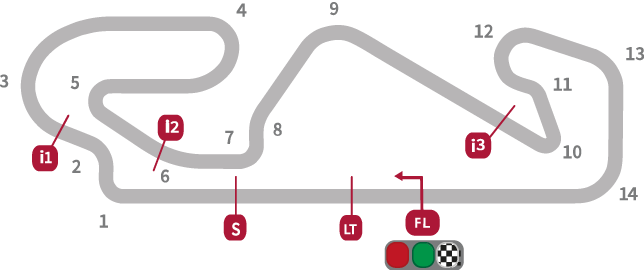 MotoGP Catalan Circuit