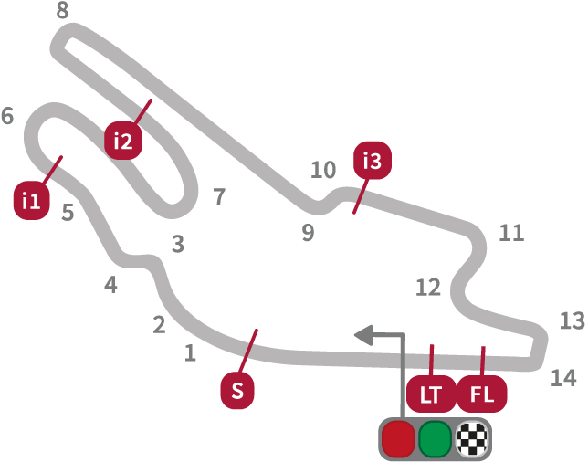 MotoGP French Circuit