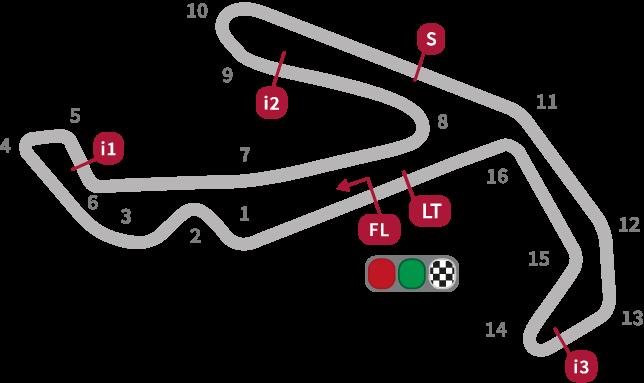 MotoGP San Marino Circuit